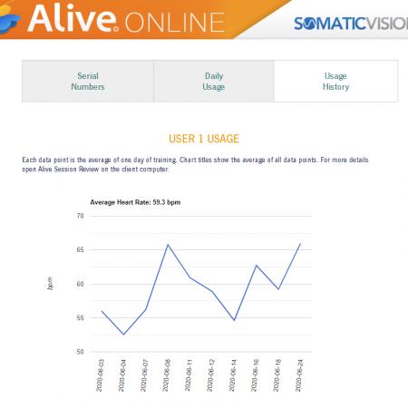 Alive Online Biofeedback for Remote Clients